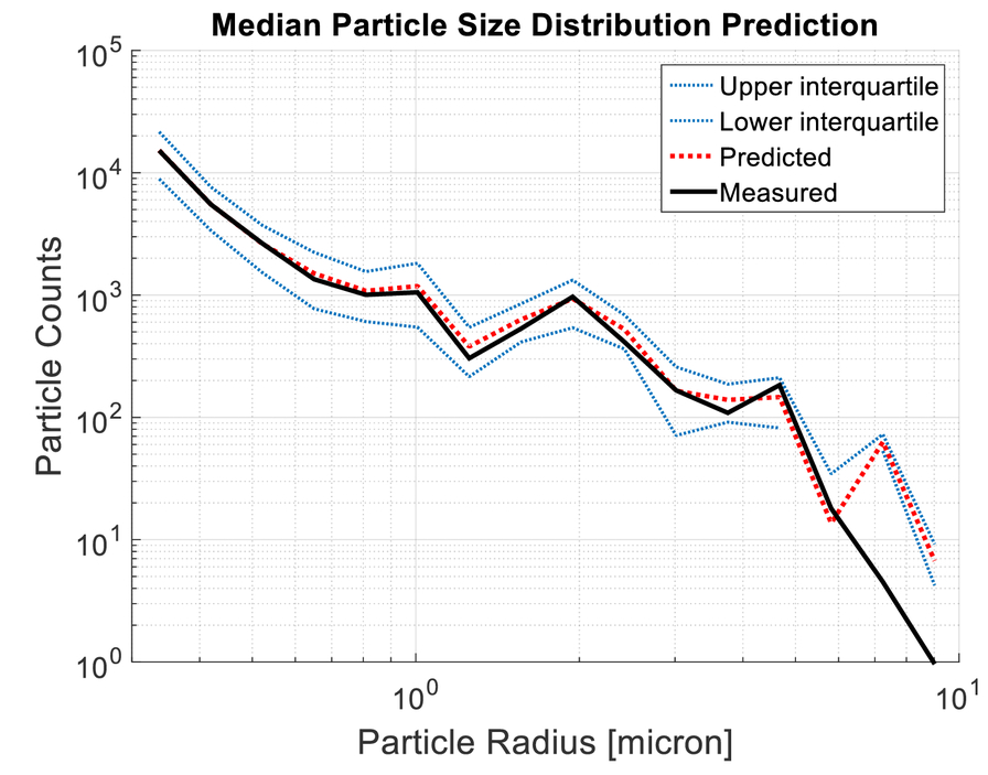 A model for predicting fog aerosol size distributions