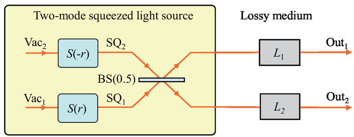 Two-mode squeezed light source for quantum illumination and quantum