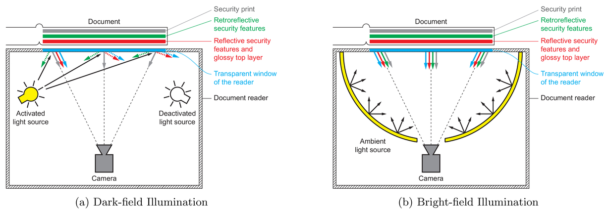 Optical benchmarking of security document readers for automated