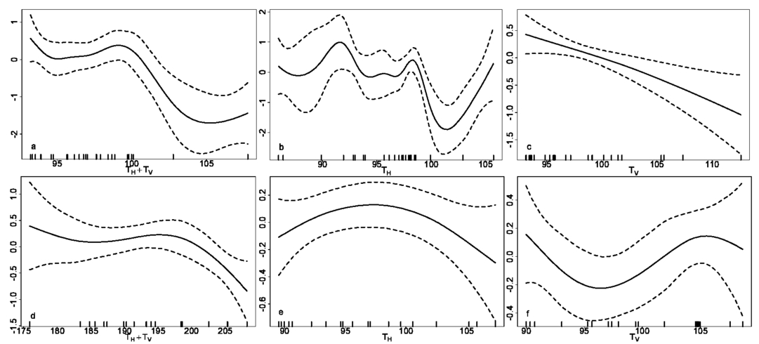 Impact Of Sea Surface Temperature On Satellite Retrieval Of Sea