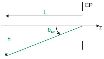 Lagrange Invariant